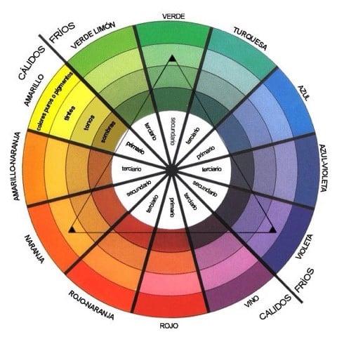Círculo Cromático Las Mejores Combinaciones De Colores