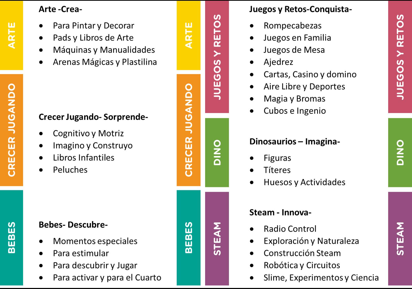Apertura Tienda Conceptual de Juguetes Monterrey. México. Marcela Seggiaro