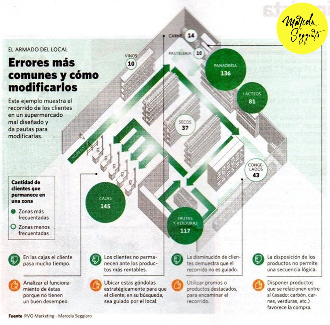 Tendencias Retail. El futuro del Visual Merchandising. Macro layout. Marcela Seggiaro